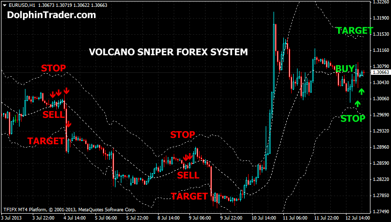Volcano sniper forex strategy