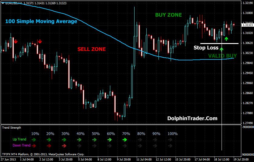 Binary options trend strength indicator