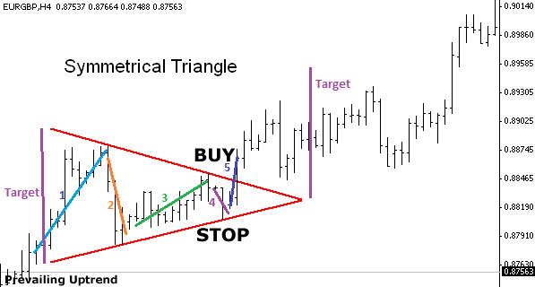 symmetrical-pattern-forex-strategy