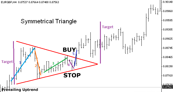 Forex strategies and patterns