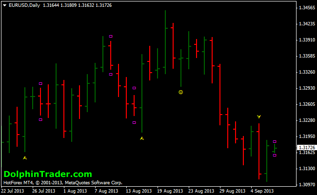 Binary options pin bar forex indicator