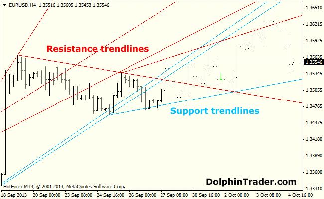 advanced-trendlines-mt4