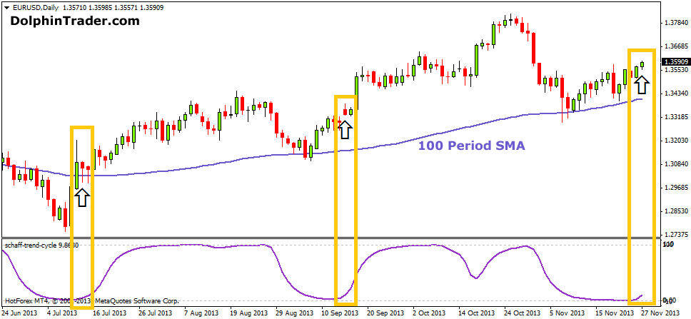 Are forex moves 50