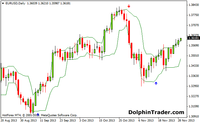 arrows-and-curves-metatrader4-indicator