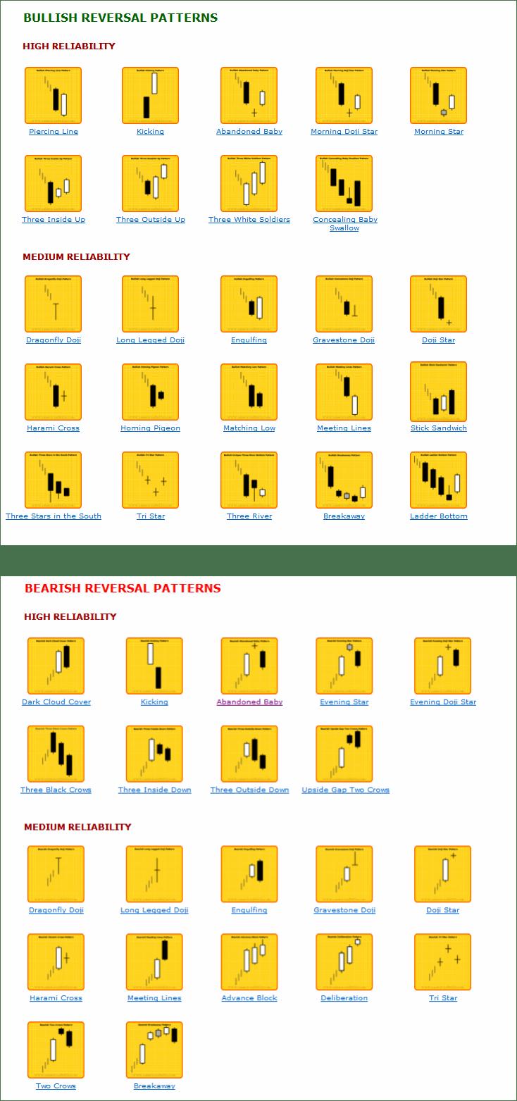 Reversal Candlestick Patterns