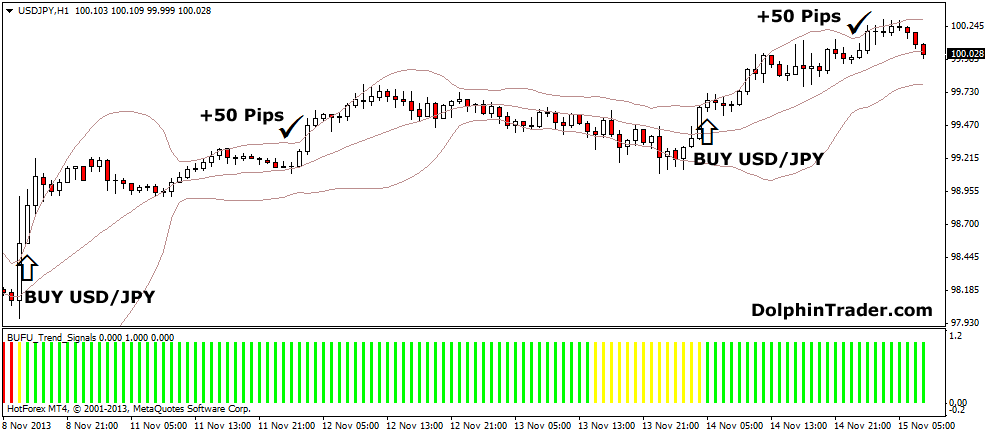 forex-bollinger-band-trend-rider