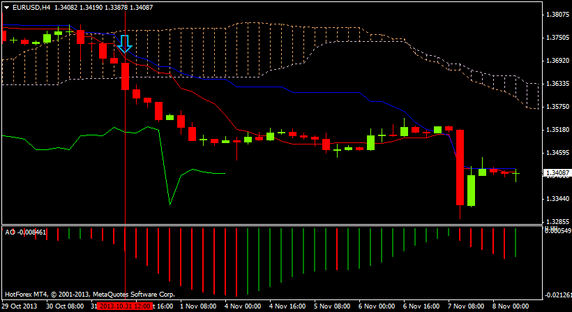 Ichimoku Kinko Hyo: indicator and a trading strategy | Forex Trader Portal