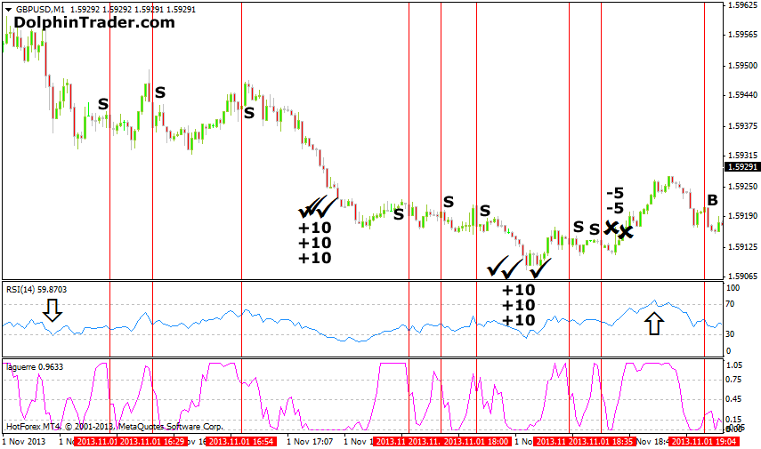 Forex 1 hour scalping strategy