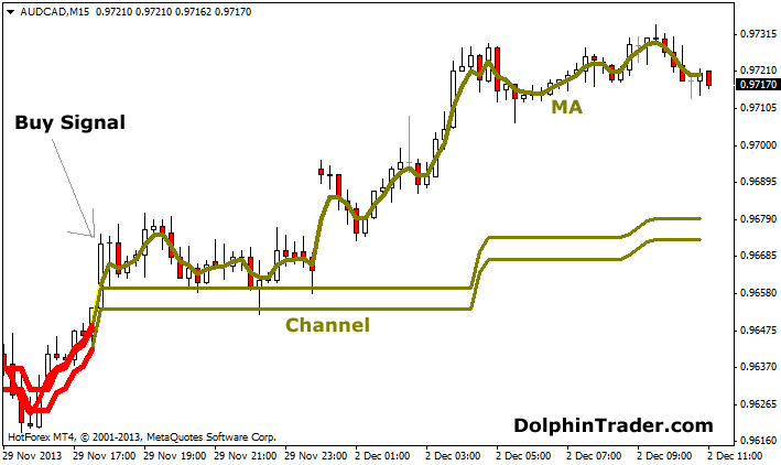 channel-trading-with-ma