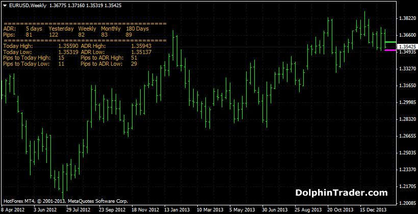 average-daily-range-pro-indicator-mt4