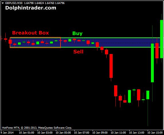box-break-out-forex-indicator