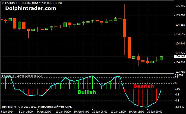 dmx-forex-indicator
