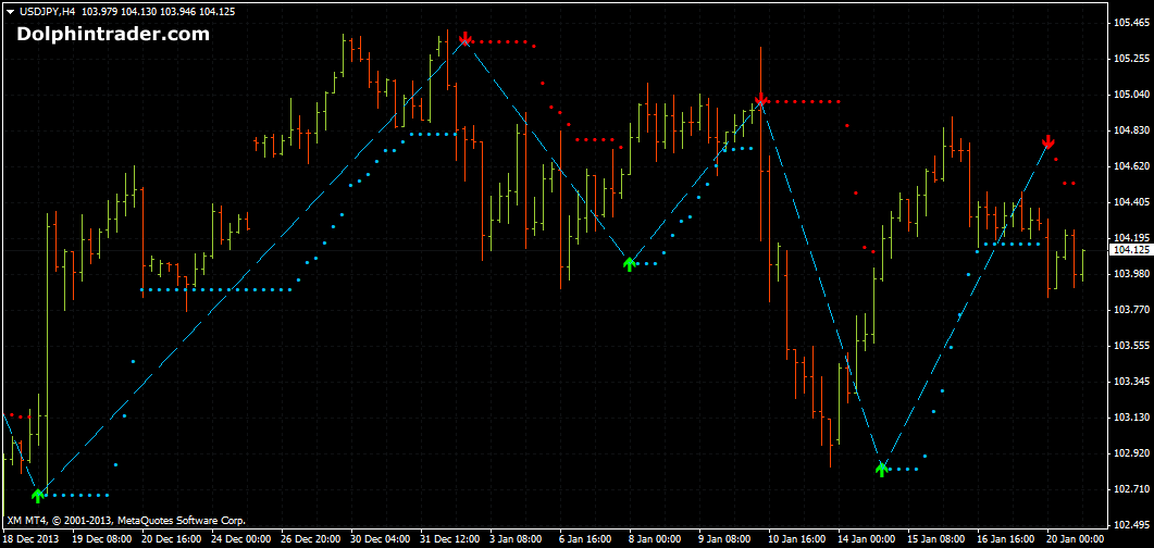forex-direction-system