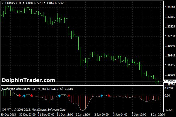 forex-trix-indicator