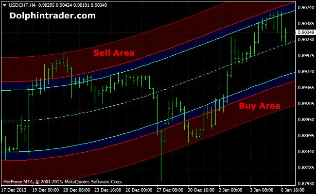 Mt4 euler band indicator