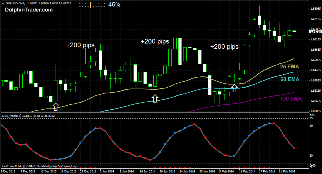 200 Pips Daily Forex Chart Strategy With 3 Ema S