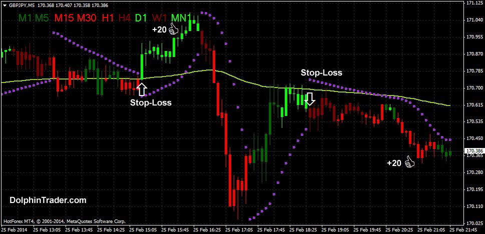 Forex Scalping Strategy With Parabolic SAR and Advanced MACD v3 Indicator