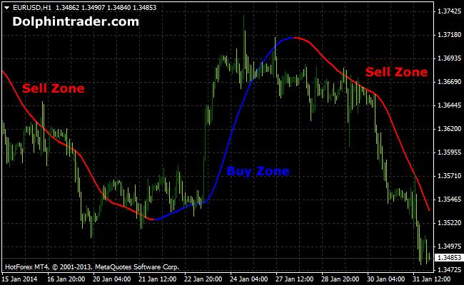 Forex baseline indicator