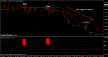 Simple forex trading with only 2 indicators