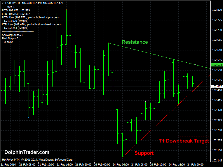 trend-line-forex-indicator-with-targets