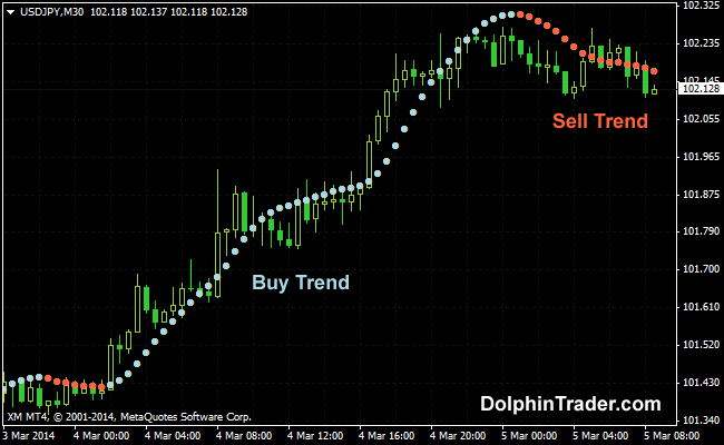 buy-sell-forex-dots-indicator