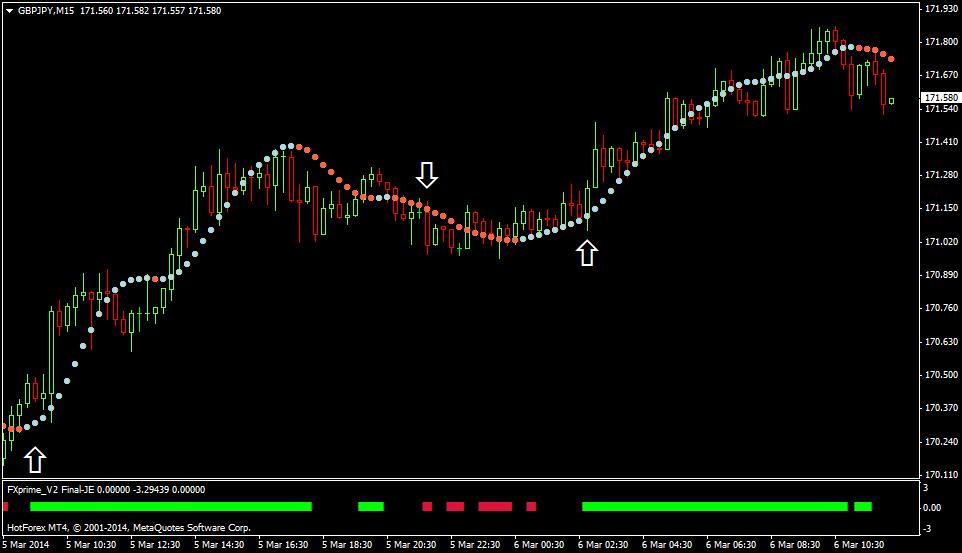 forex trend strategie