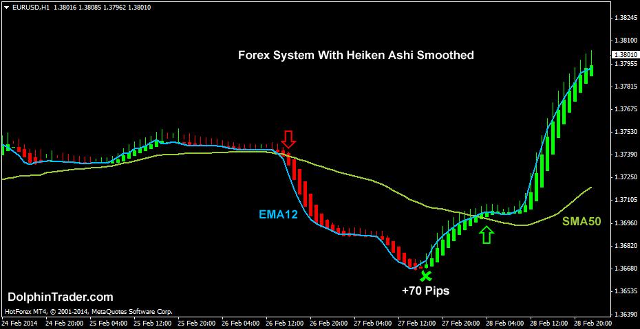smoothed-heiken-ashi-forex-system