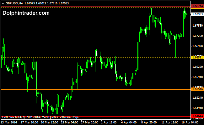 fratals-support-and-resistance-forex-indicator