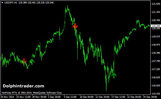 fx-trend-signal-indicator