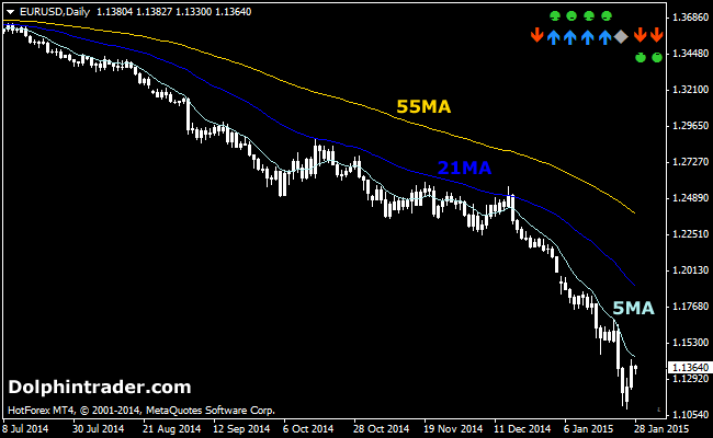 3 Moving Averages Fan Forex Indicator