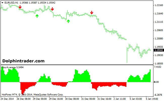 4-moving-averages-forex-indicator