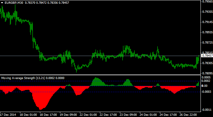 forex-strength_indicator