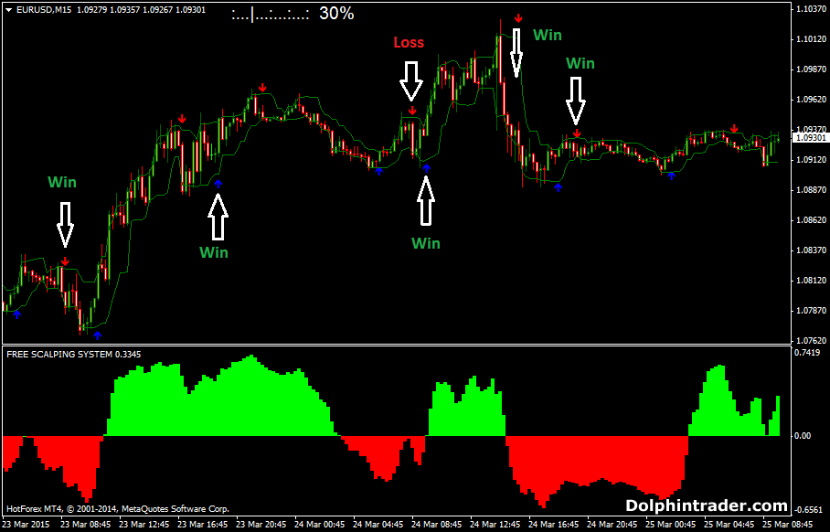 15 minute forex trading system
