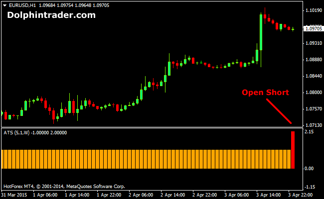 Daily forex trend prediction