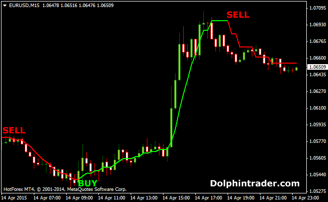 Best forex pairs for 15 minute scalping