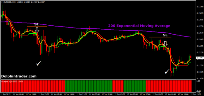 15-min-day-trading-forex-strategy