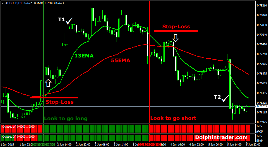 Best forex indicators for swing trading