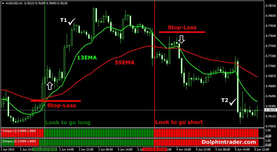 swing-forex-strategy