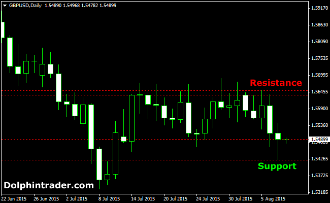 weekly-support-resistance-forex-indicator