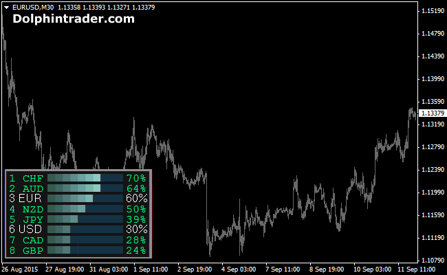 Currency Power Indicator