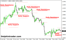 Forex h1 h4 daily uptrend