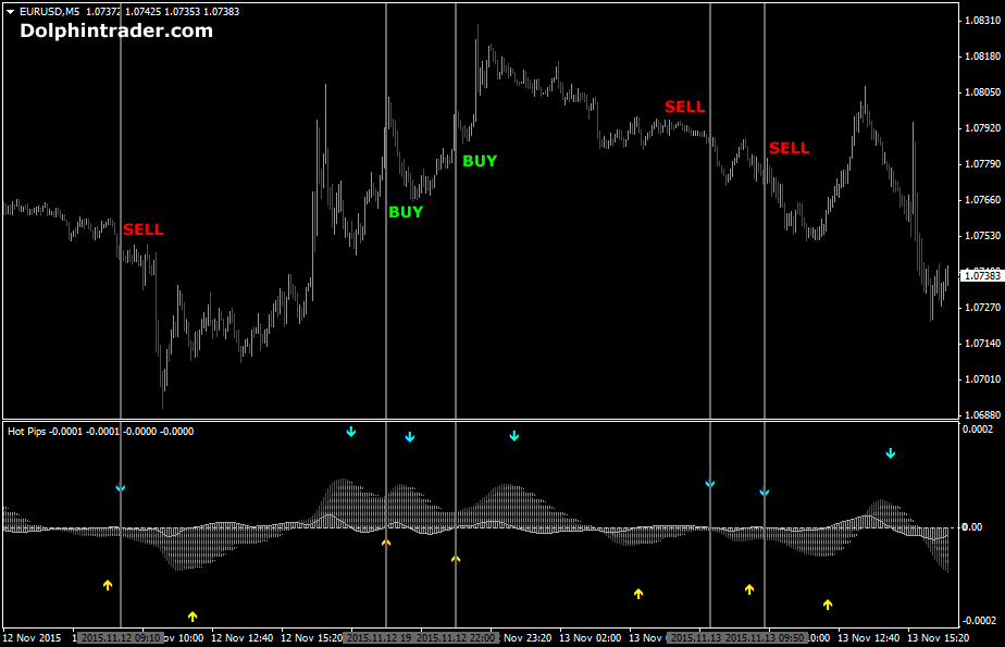hotpips-forex-scalping-strategy