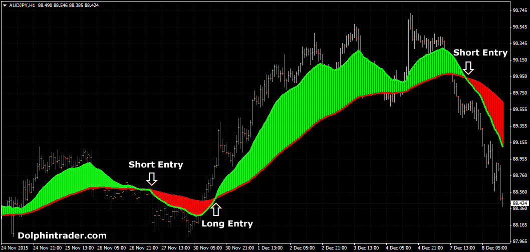 Best exit strategy forex