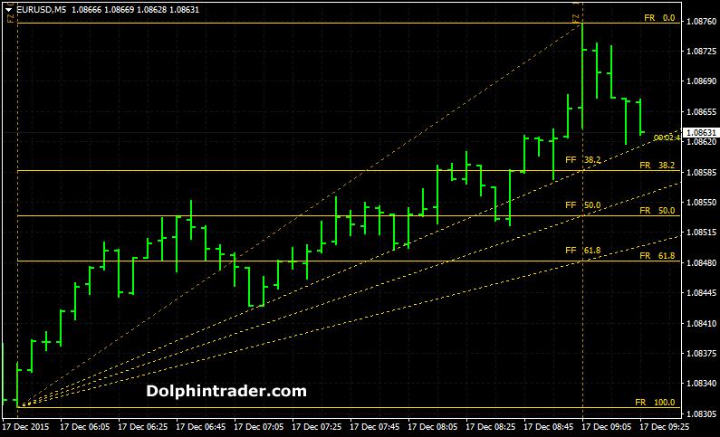 Best Fibonacci Forex Trading Indicator