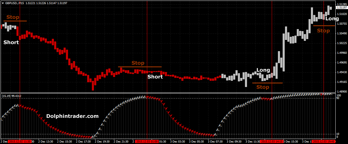 Forex live chart with indicator