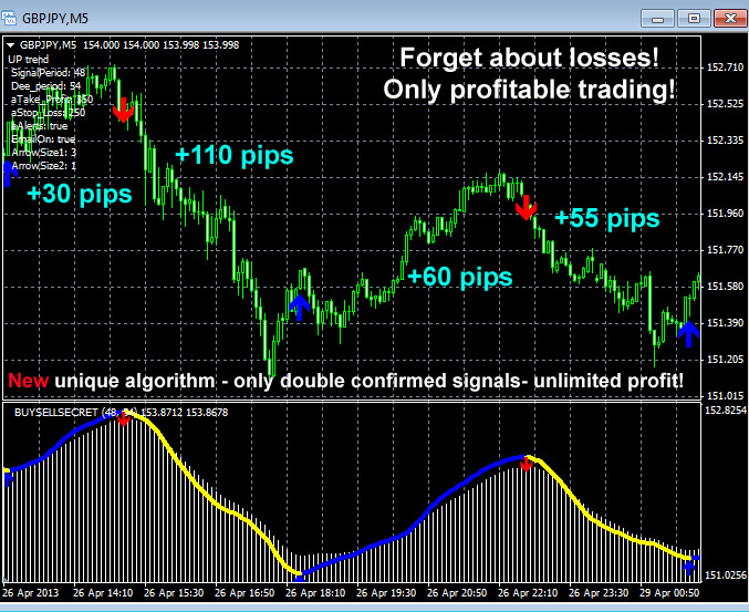 Ultimate Buy Sell Secret Forex Indicator