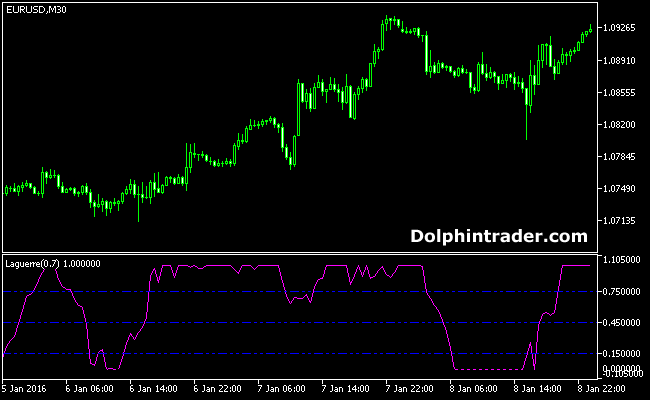 MT5-trading-oscillator