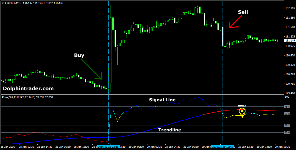 forex-price-action-indicator-system