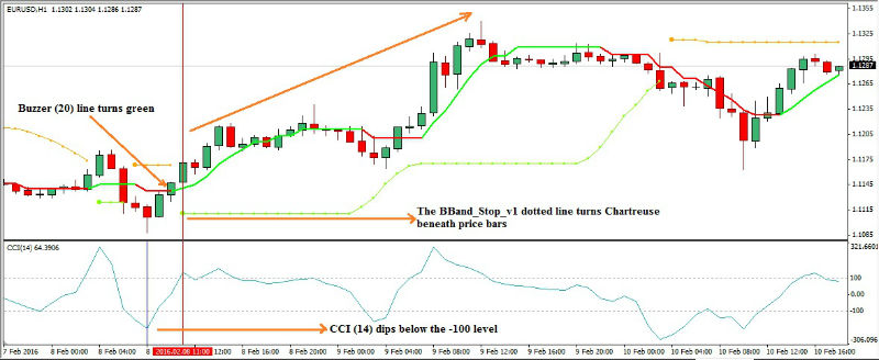 commodity-channel-index-forex-trading-strategy