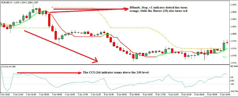 commodity-channel-index-forex-trading-strategy1